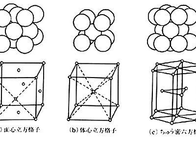 金属結晶格子の基本型