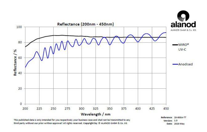 MIRO-UVCとAnodisedの比較グラフ_200-450nm_TT